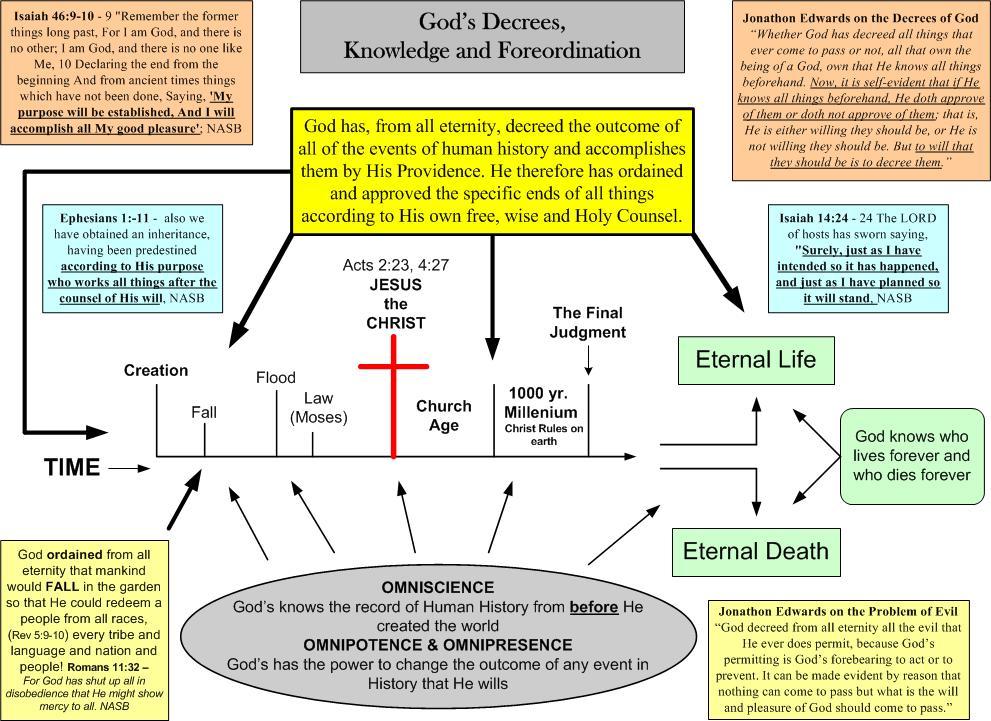 God's Decrees