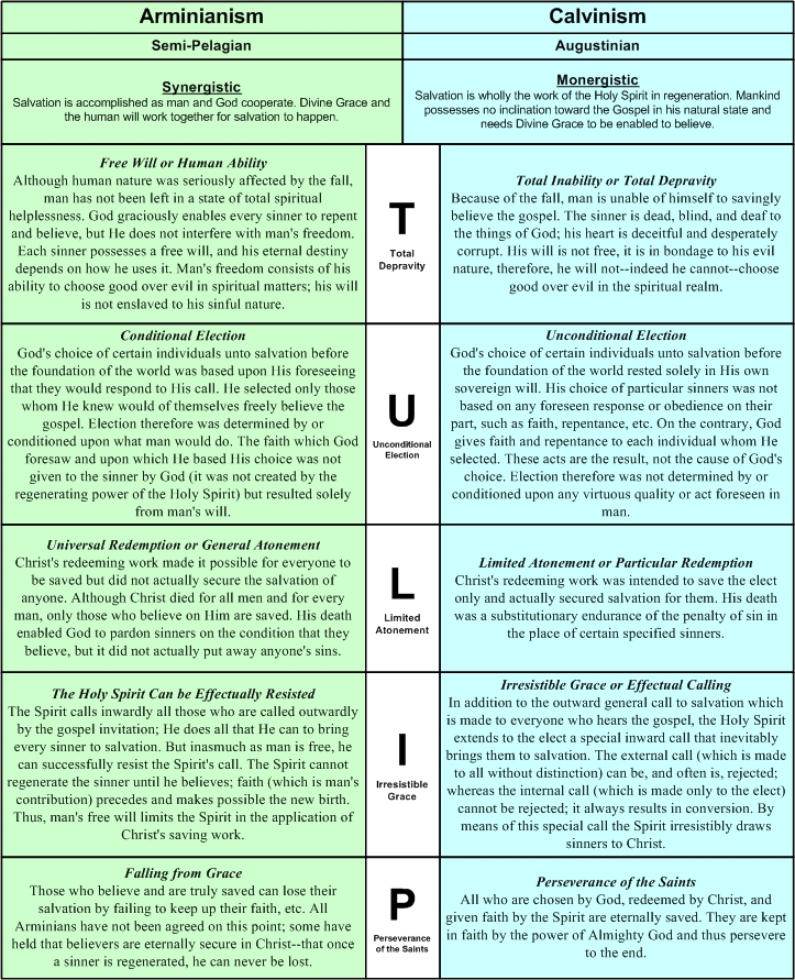 arminianism vs calvinism Calvinism vs arminianism vs evangelicalism this chart compares the 5 points of calvinism with the 5 points of arminianism always be wary of following any teaching named after a man.