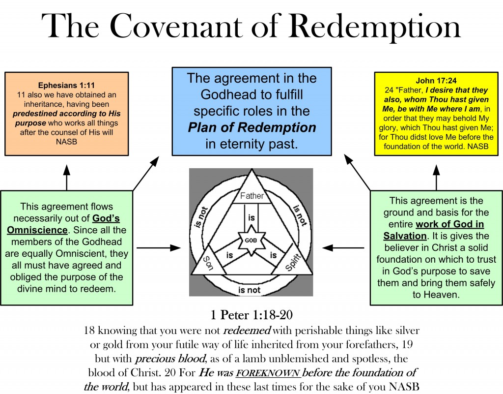 thecovenantofredemption